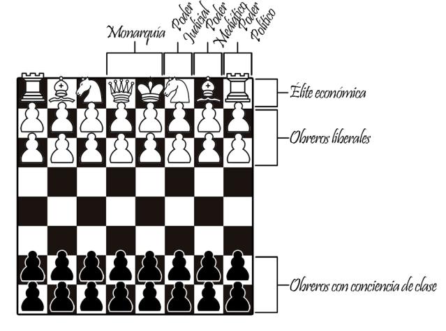 ajedrezdeclase